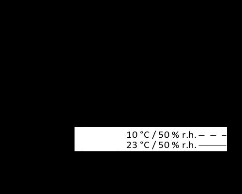 en_PNG_01-diagram-Sikaflex-227-US