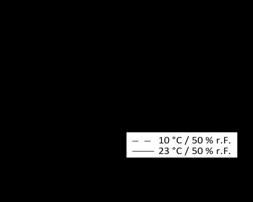 de_CH_PNG_01-diagram-sikaflex-527at