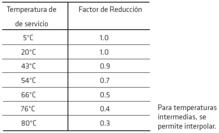 02-es_PE-factor-reduccion