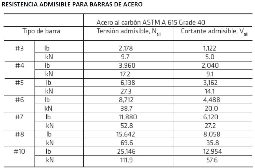 02-es-PE-resistencia-admisible-barras-acero-G40