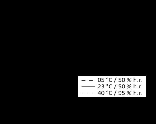 fr_BE_PNG_01-diagram-sikasil-ws-200