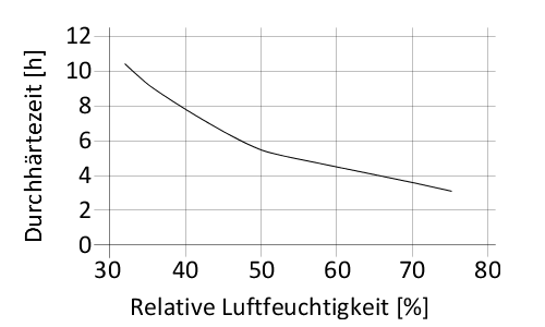 de_DE_PNG_01-diagram-sikamelt-676HR