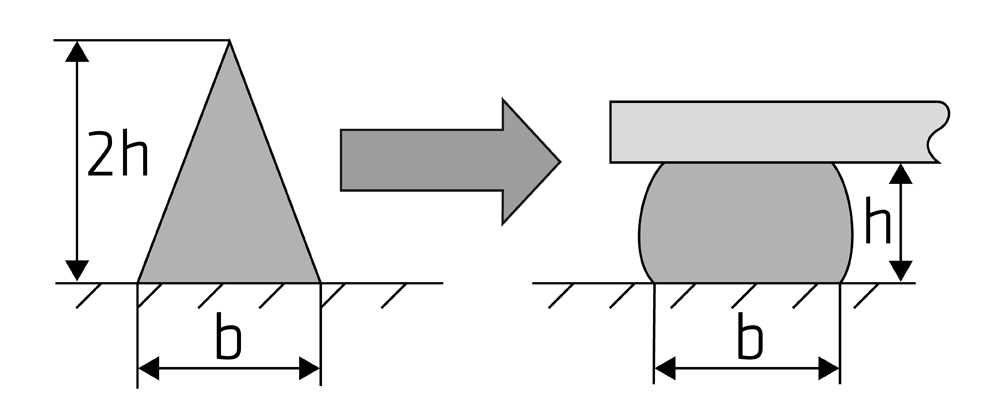 01-de_DE-triangular-bead-oval-1000.png
