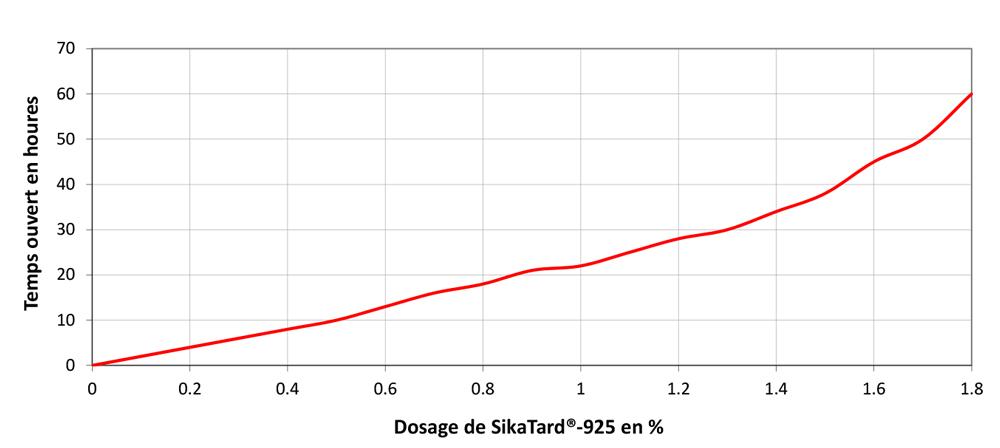 02-fr_CH-SikaTard-925_Dosierung-1000