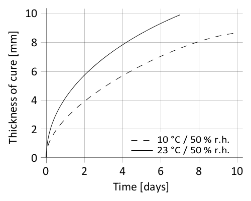 en_PNG_01-en-Sikaflex-256-diagram