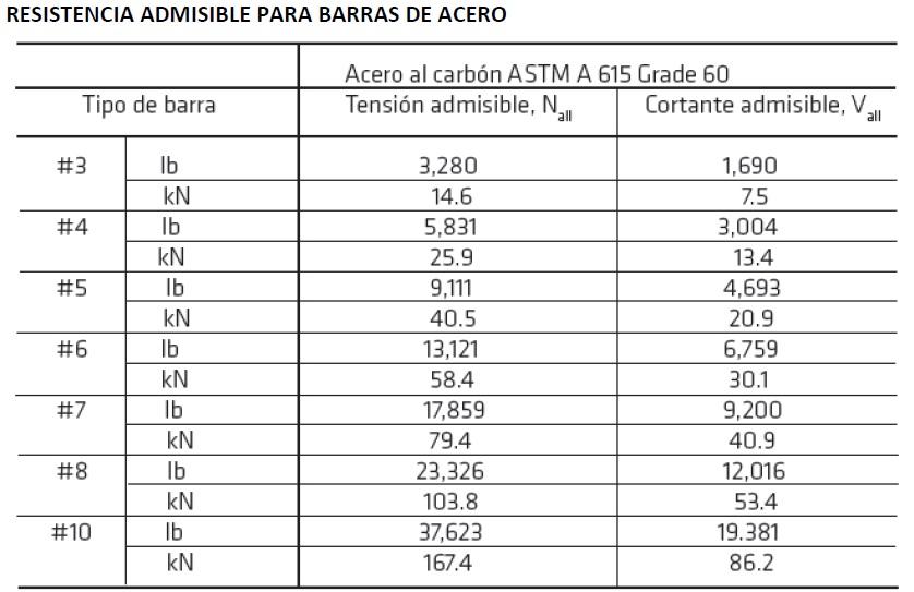 02-es_PE-resistencia-admisible-barras-G60